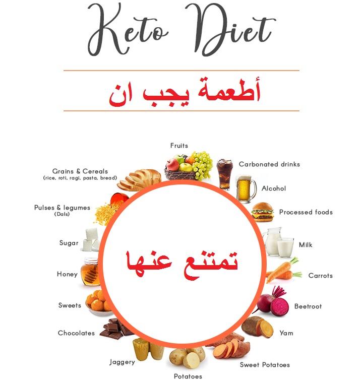أطعمة يجب ان تمتنع عنها في كيتو دايت