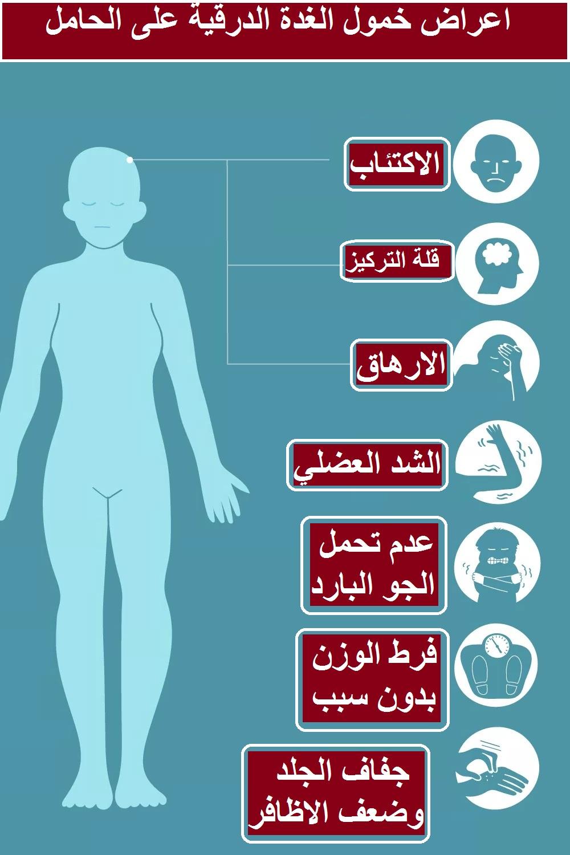 تأثير واعراض خمول الغدة الدرقية علي الحامل