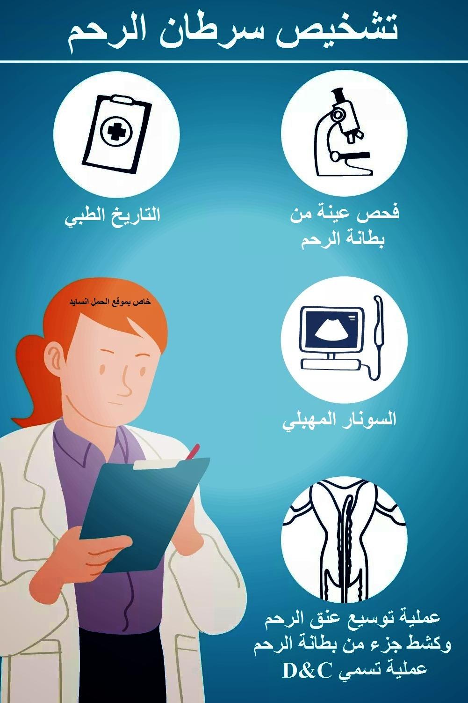 تشخيص سرطان الرحم