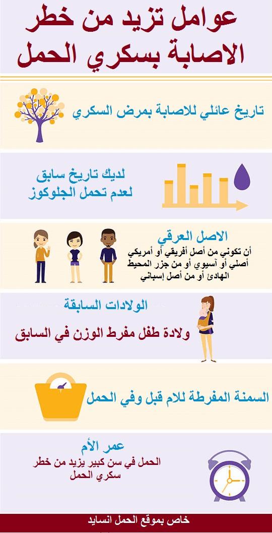 عوامل تزيد من خطر الاصابة بمرض سكري الحمل