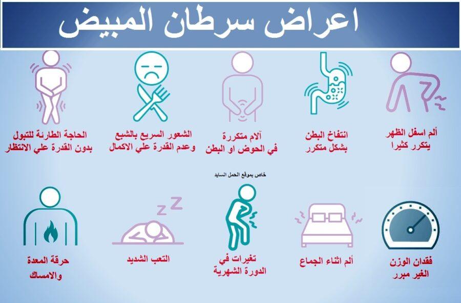 اعراض سرطان المبيض
